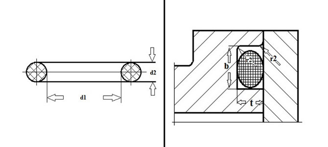 O-Ring Groove Sizes Static Application